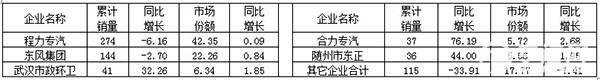 2015年1~12月销售洒水车的主要企业销售情况表(湖北省)