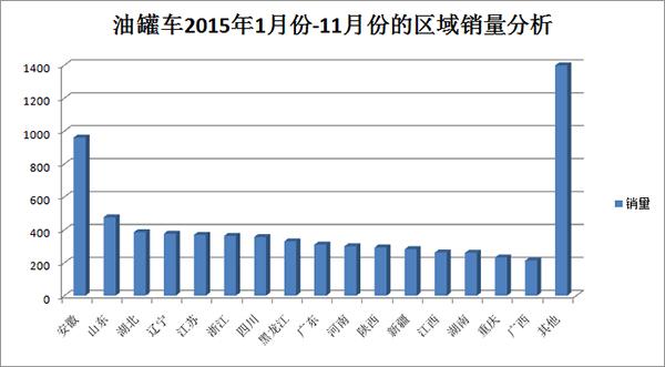2015年有关油罐车的区域销量分析图