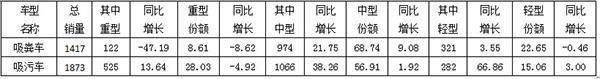 2015年全国吸污车、吸粪车销售情况统计