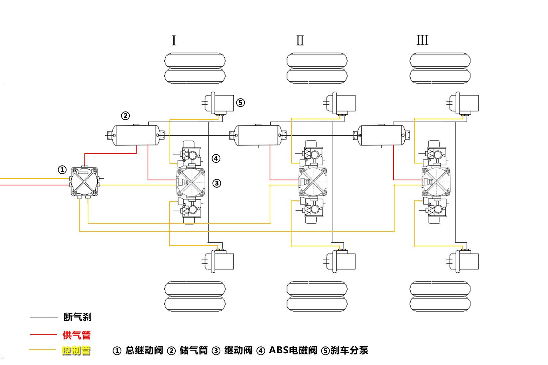 挂车制动完美解决方案 6s/6m挂车abs安装测试