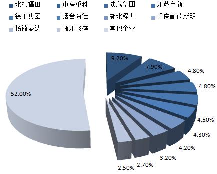 2014年自卸式渣滓车前10家企业产量占比