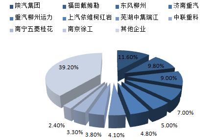 2014年自卸式垃圾车前10家企业产量占比
