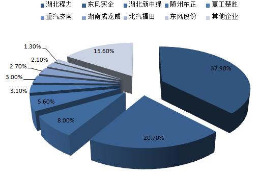 2014年洒水车前10家企业产量占比