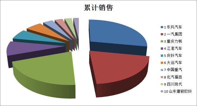 2016年1-8月累计中卡企业TOP10销售饼状图