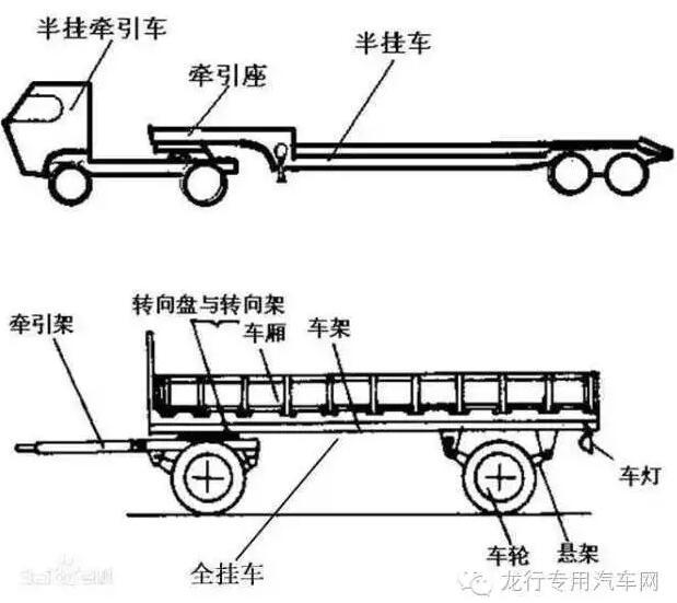 半挂车、全挂车和中置轴挂车有啥区别