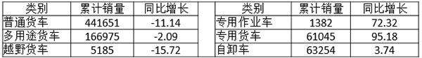 2016年1~6月我国轻卡细分用途销售情况表