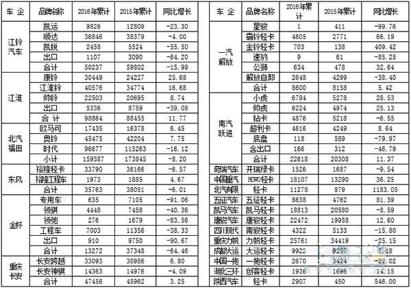 2016年1~6月国产品牌轻卡销售情况表