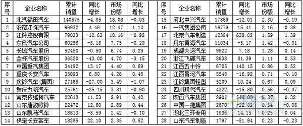 2016年1~6月我国轻卡细分企业销售情况表