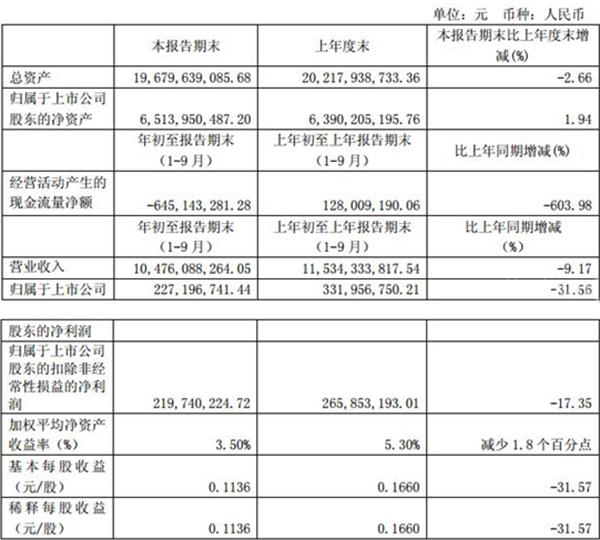 东风汽车股份有限公司第三季度报表图