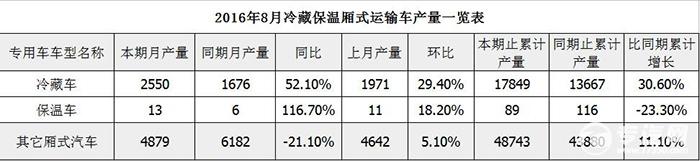2016年8月冷藏保温车产量