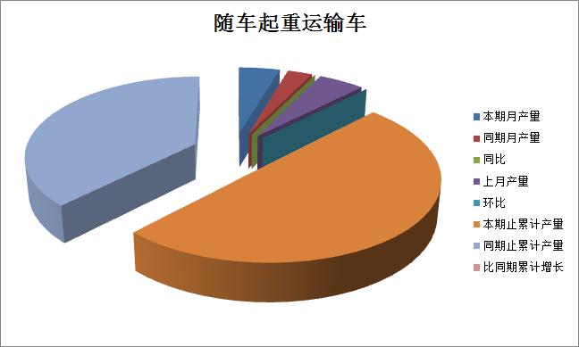 2016年8月份随车起重运输车产量统计分析图