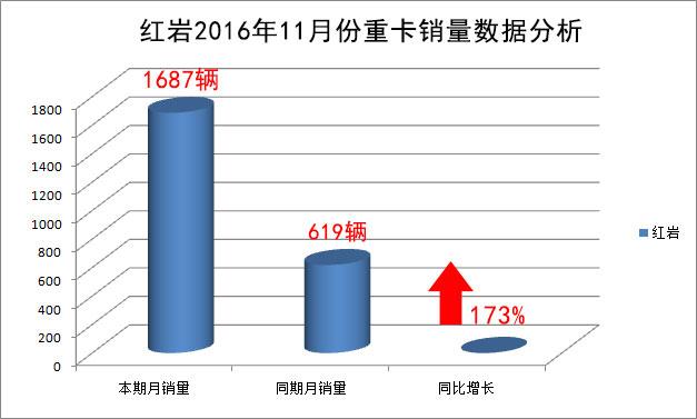 红岩2016年11月份重卡销量数据分析图