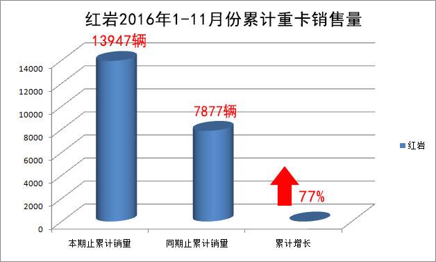 红岩2016年1-11月份累计重卡销量图