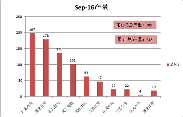 2016年9月份清障车产量TOP10