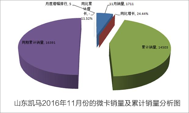 山东凯马2016年11月份微卡销量及累计销量分析图