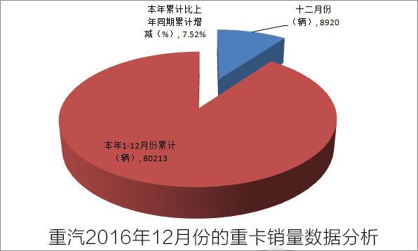 中国重汽2016年12月份的重卡销量数据分析