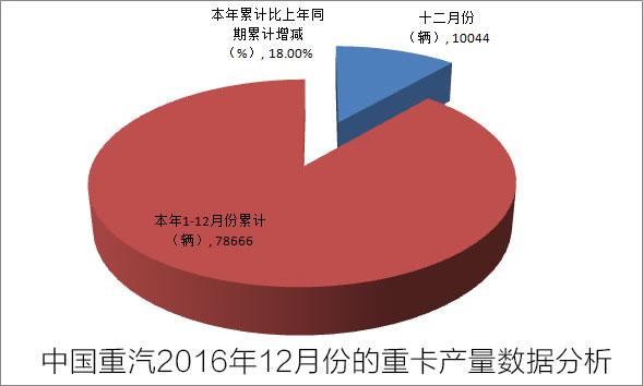 中国重汽2016年12月份的重卡产量数据分析图
