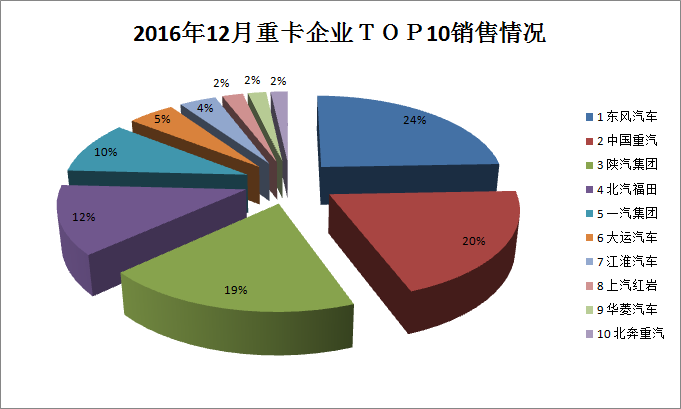 2016年12月重卡企业top10销售情况分析图