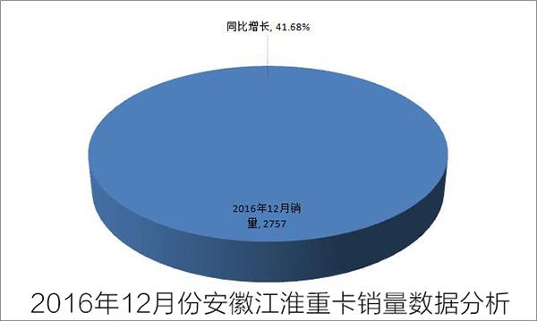 2016年12月份安徽江淮重卡销量数据分析图
