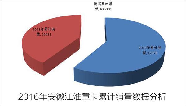 2016年安徽江淮重卡累计销量数据分析