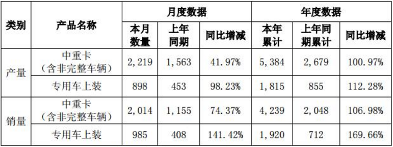 第一季度 华菱中重卡产量增长101%