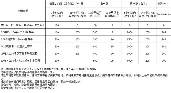 拖车及清障车作业收费标准一览表