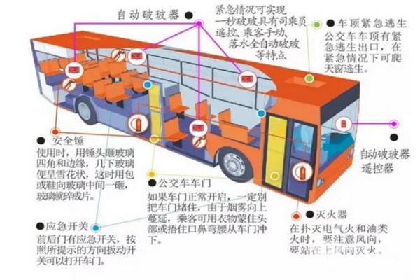 关注客车安全技术,乘客在紧急情况下该如何逃生