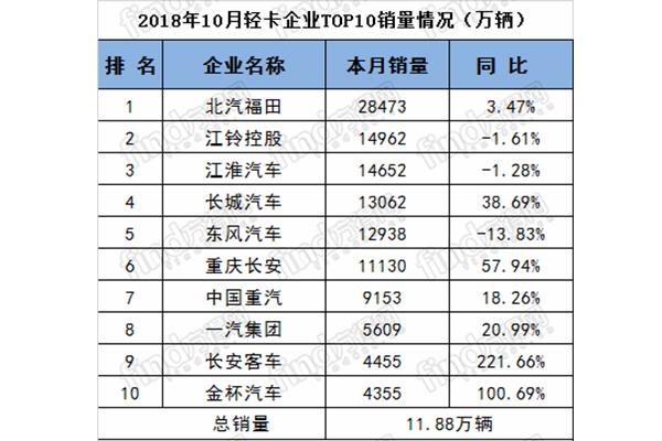 2018年10月轻卡销量排名前十统计