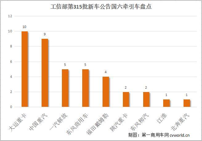 大运数量最多 天龙KL、格尔发K7均亮相 39款国六牵引车新品盘点