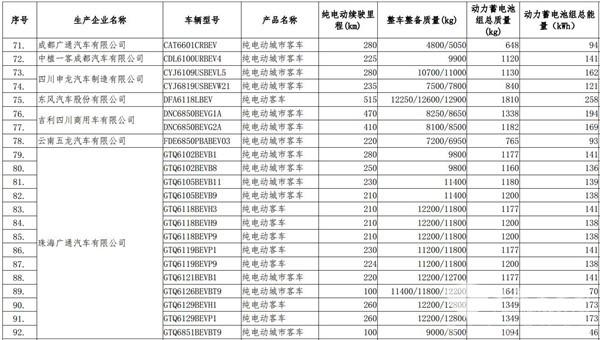65款纯电动客车入工信部第23批免征车辆购置税车型名单