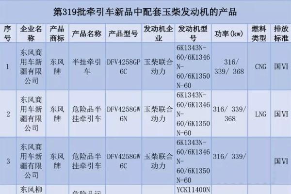 """国六法规实施临近 11款装配玉柴""""芯""""的车即将上市"""