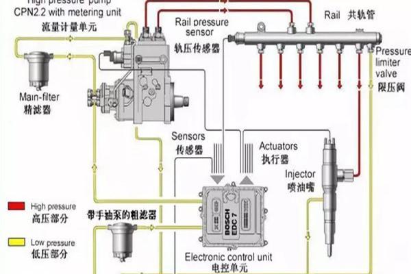检查油路故障时比较简单快捷的方法呢? 讲讲手油泵