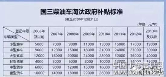 货车报废补贴最新标准已出!最高补贴10万元!