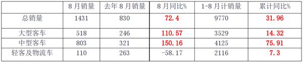 数据看客车|总体销量同比增长72.4% 中通客车1-8月如何实现高