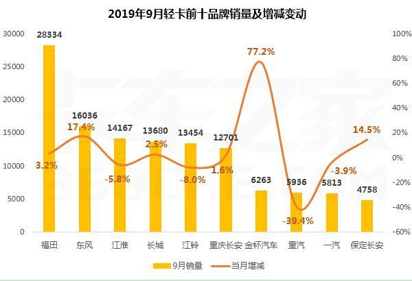 9月專用車輕卡銷售同比增長1.9%:前十強六升四降