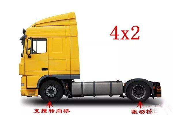 专用车驱动型式是怎么分类的?