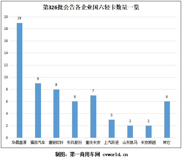 福田携新标现身公告 TA成柴油车首选动力 62款国六轻卡谁是你的菜?