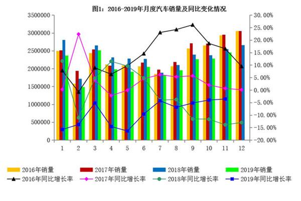 2019年11月汽車工業經濟運行情況