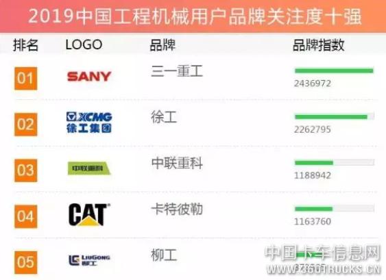 三一连续12年登顶「年度品牌关注度」排行榜,六大产品夺冠