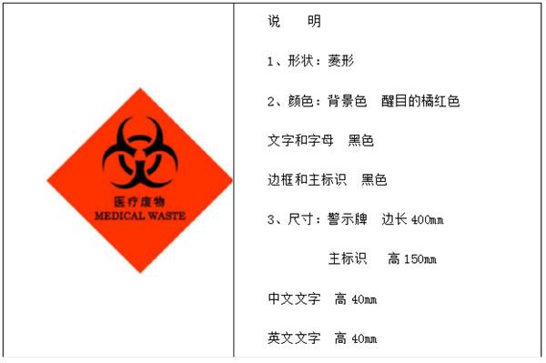 医疗废物容器、专用包装袋警示标识