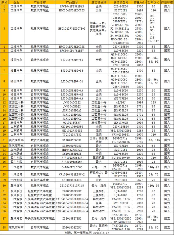 東風商用車推輕卡? 陜汽K3000國六車上榜 38款柴油輕卡新品公示