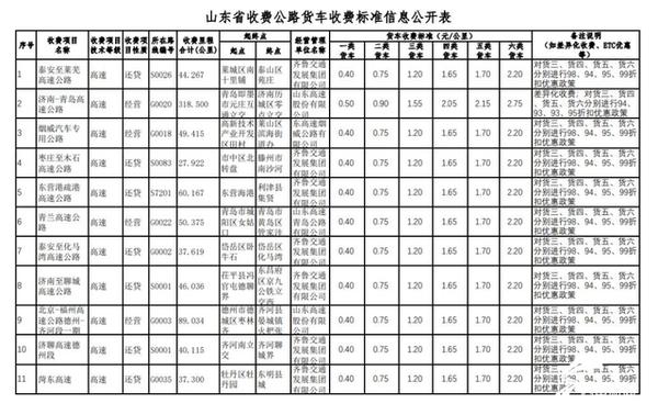 �P�c:9省公布最新高仙界速��收�M���