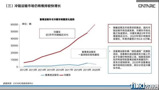 专家预测2020商用车市场微降!自卸_冷链四类车加快增长?1416