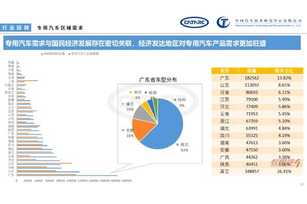 從各方面分析專用車市場銷量及需求情況