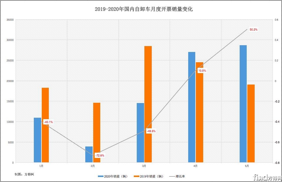 红岩夺冠!重汽暴涨163%!解放/陕汽争第三!5月自卸车涨50%