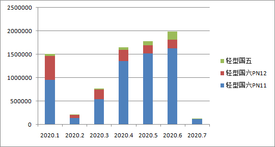 国六车(机)型环保信息公开汇总(2020年07月03日)