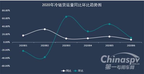 """冷鏈運輸并未遇""""冷"""" 2020年上半年冷鏈貨量同比上漲12%"""