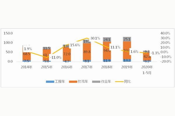 我国专用车前5月物流类专用车同比上升3.5%,工程类、作业类专用车同比均