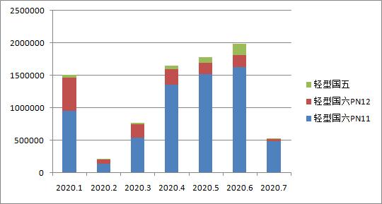 国六车(机)型环保信息公开汇总 (2020年07月10日)