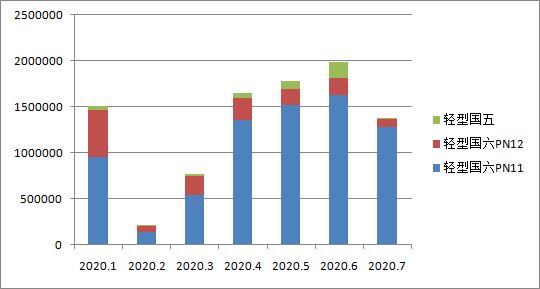 国六车(机)型环保信息公开汇总 (2020年7月18日-7月24日)